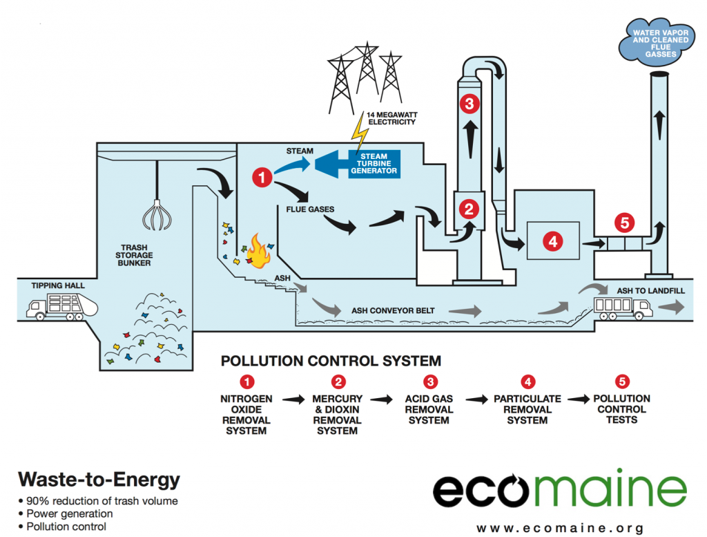 Could-Burning-Rubbish-Kill-Two-Birds-With-One-Stone-Ecomaine-CJD-Equipment